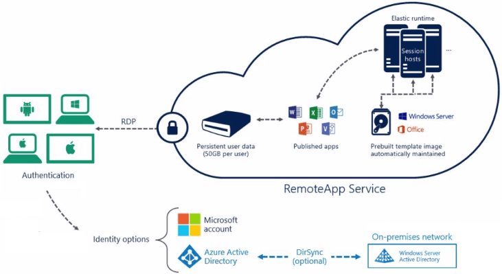 RemoteApp Azure Cloud Deployment Overview