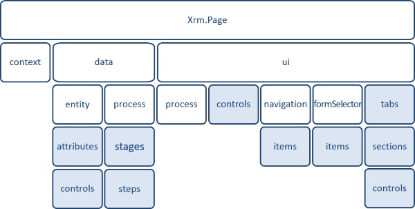Xrm.Page Object model