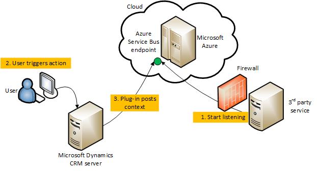 Dynamics-crm-azure
